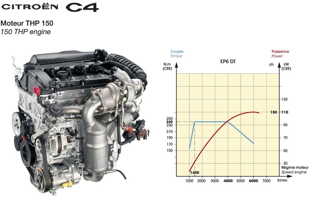 Замена двигателя на ситроен с4 42